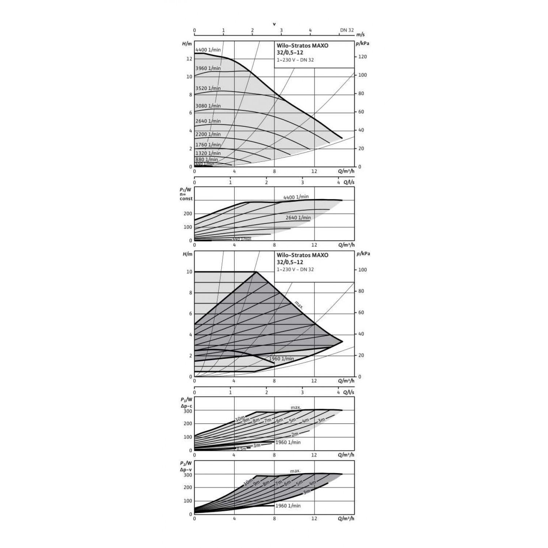 Циркуляционный насос Wilo Stratos MAXO 32/0,5-12 16 bar