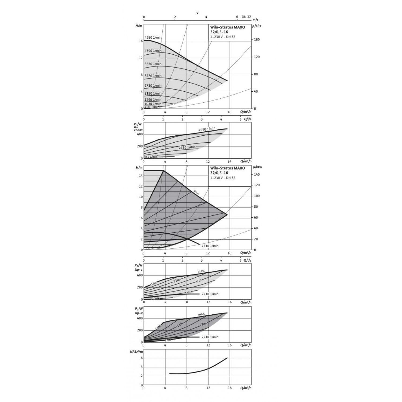Циркуляционный насос Wilo Stratos MAXO 32/0,5-16 16 bar