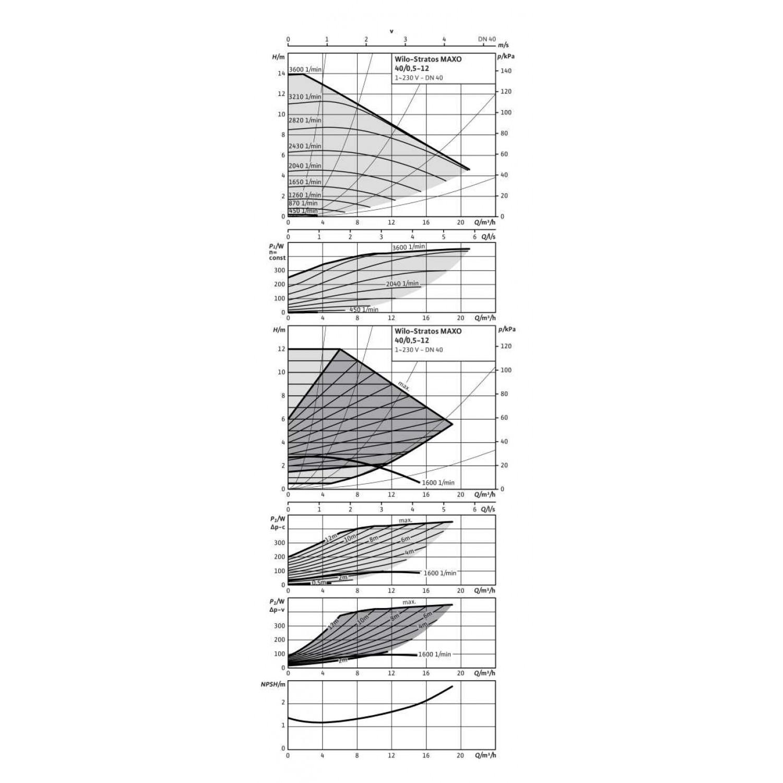 Циркуляционный насос Wilo Stratos MAXO 40/0,5-12 16 bar