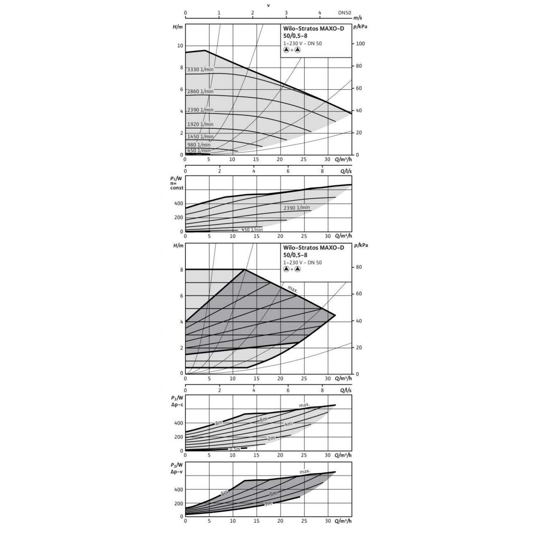 Циркуляционный насос  Wilo Stratos MAXO-D 50/0,5-8 PN6/10