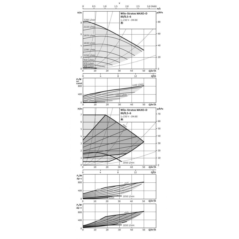 Циркуляционный насос Wilo Stratos MAXO-D 80/0,5-6 10 bar