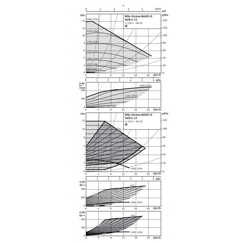 Циркуляционный насос Wilo Stratos MAXO-D 40/0,5-12 16 bar