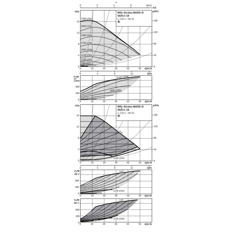 Циркуляционный насос Wilo Stratos MAXO-D 50/0,5-16 16 bar
