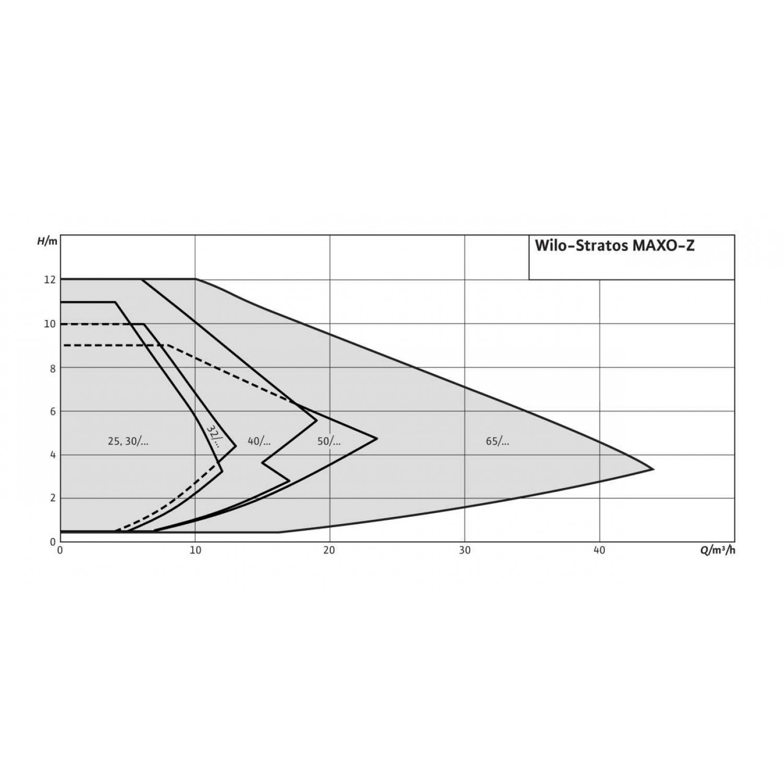 Циркуляционный насос Wilo Stratos MAXO-Z 25/0,5-8 10 bar