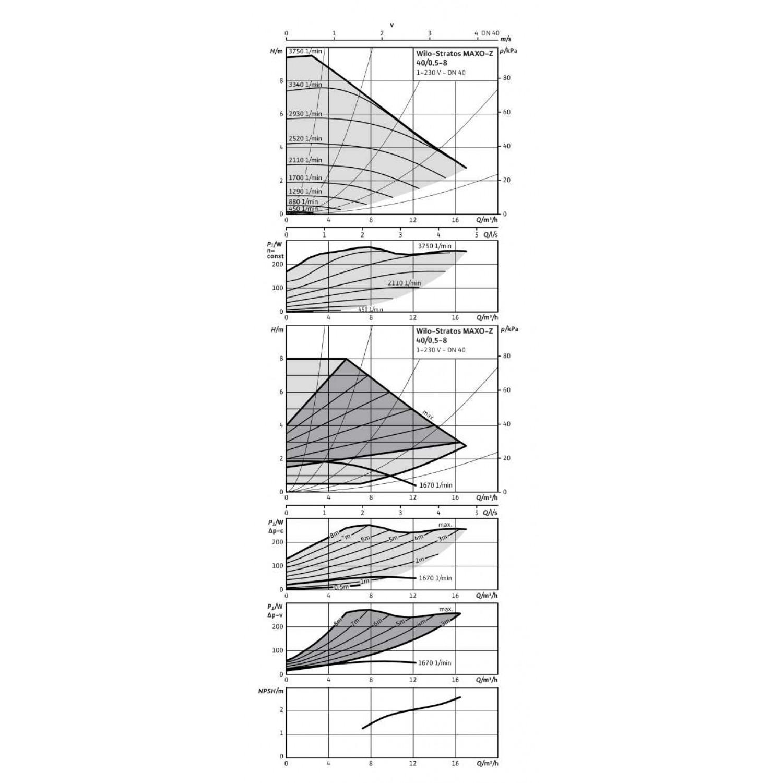 Циркуляционный насос  Wilo Stratos MAXO-Z 40/0,5-8 PN16