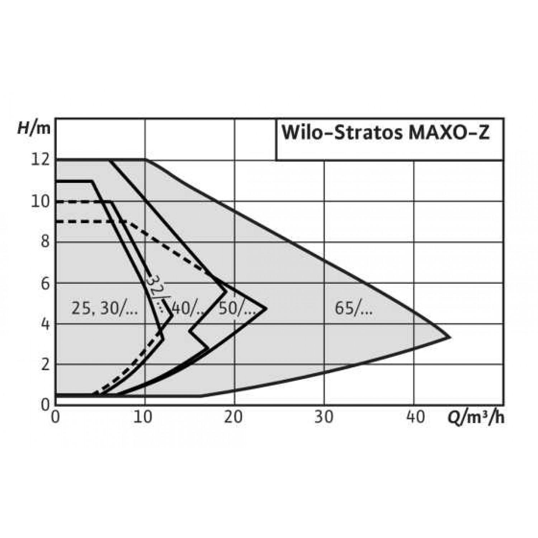 Циркуляционный насос Wilo Stratos MAXO-Z 50/0,5-9 16 bar