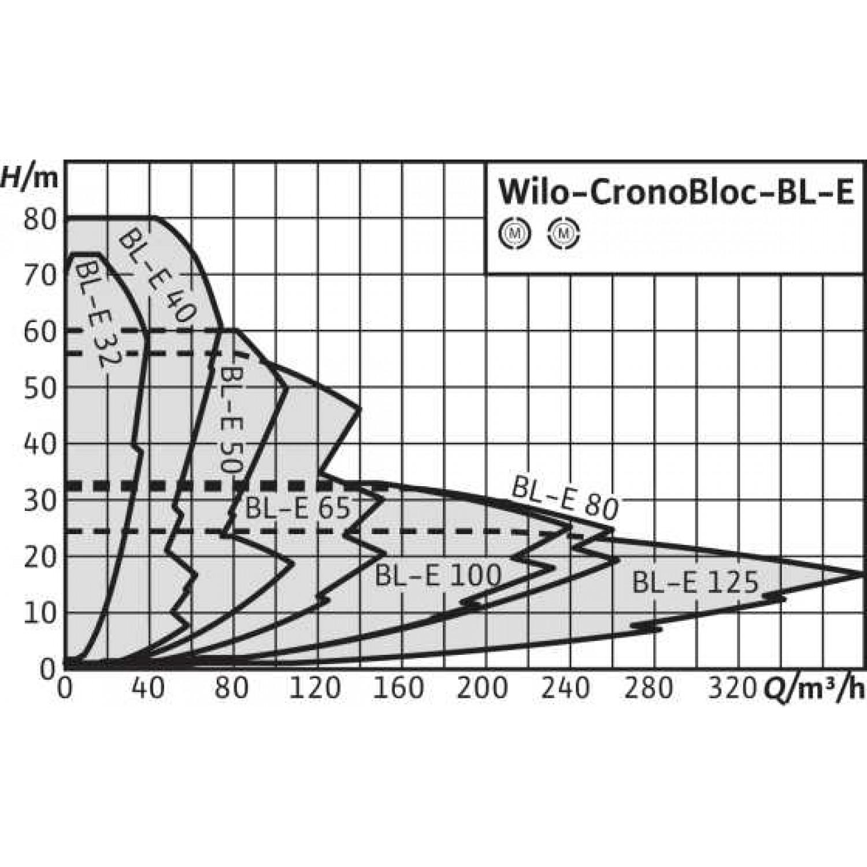 Блочный насос  Wilo BL-E40/230-18,5/2