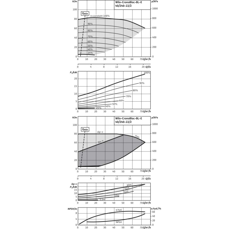 Блочный насос Wilo CronoBloc-BL-E 40/240-22/2