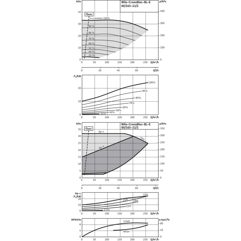 Блочный насос Wilo CronoBloc-BL-E 80/165-22/2