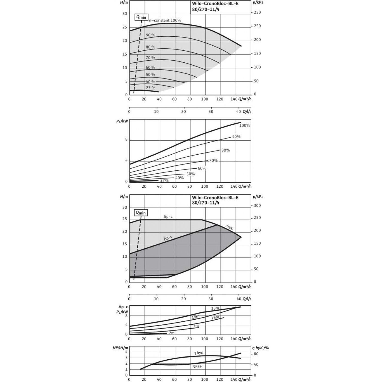 Блочный насос Wilo CronoBloc-BL-E 80/270-11/4