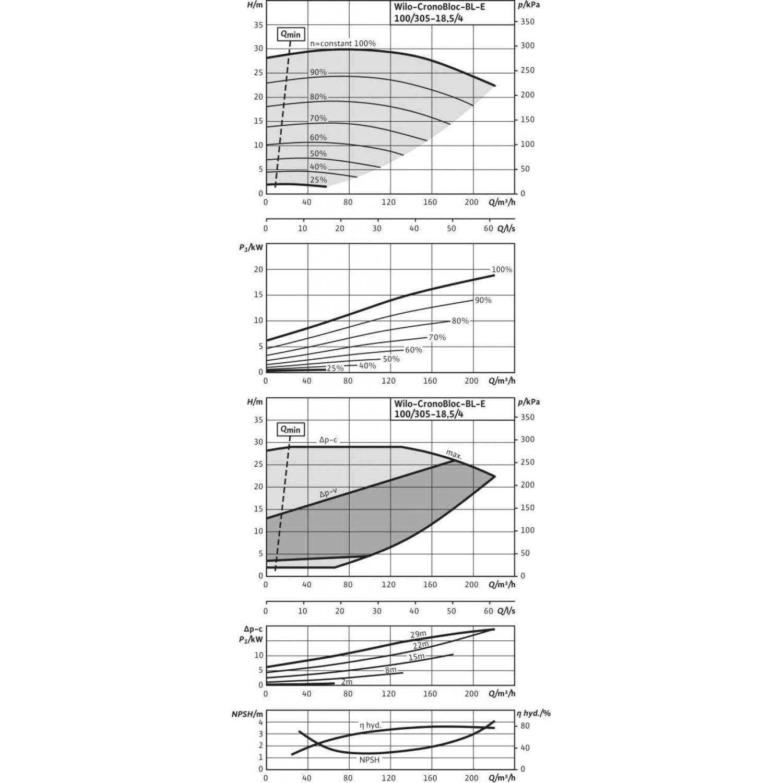 Блочный насос  Wilo BL-E100/305-18,5/4