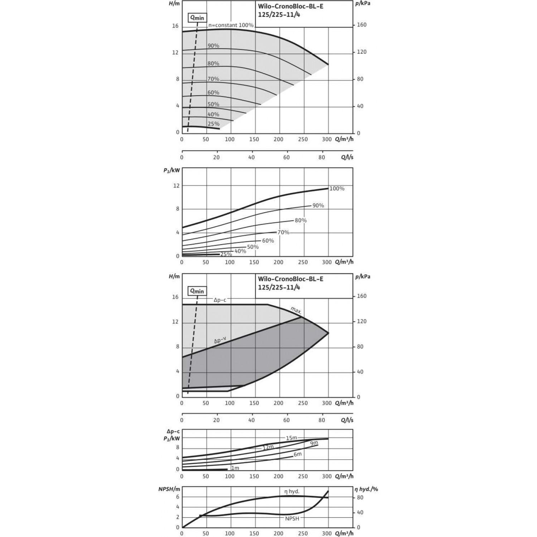Блочный насос  Wilo BL-E125/225-11/4