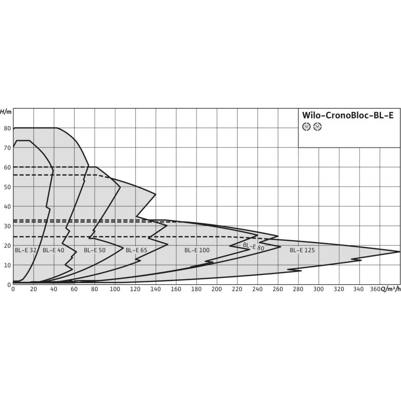 Блочный насос  Wilo BL-E32/140-2,2/2