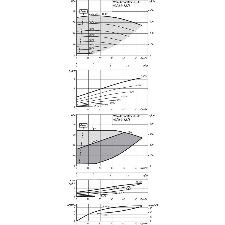 Блочный насос Wilo CronoBloc-BL-E 40/160-5,5/2