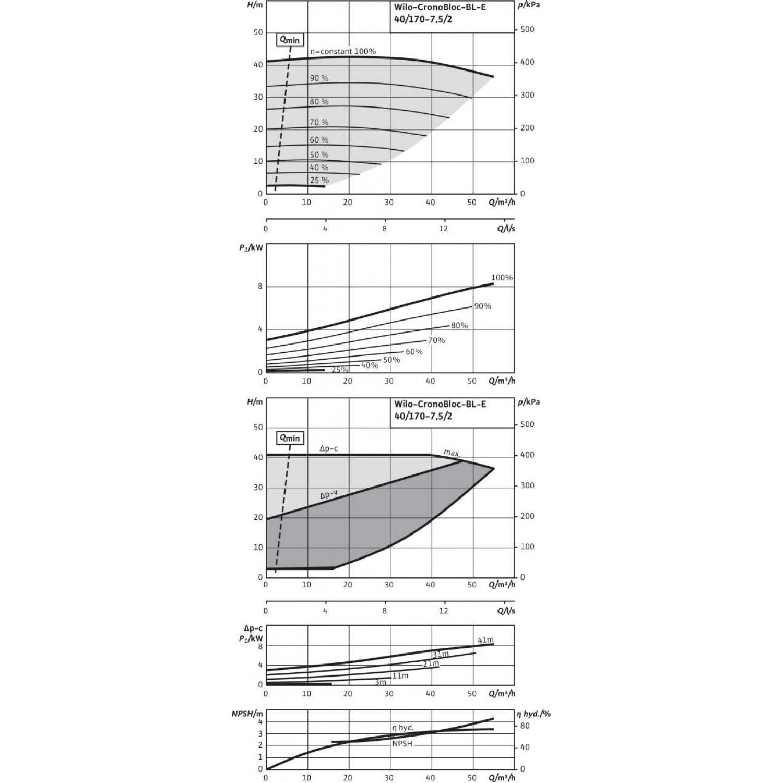 Блочный насос Wilo CronoBloc-BL-E 40/170-7,5/2