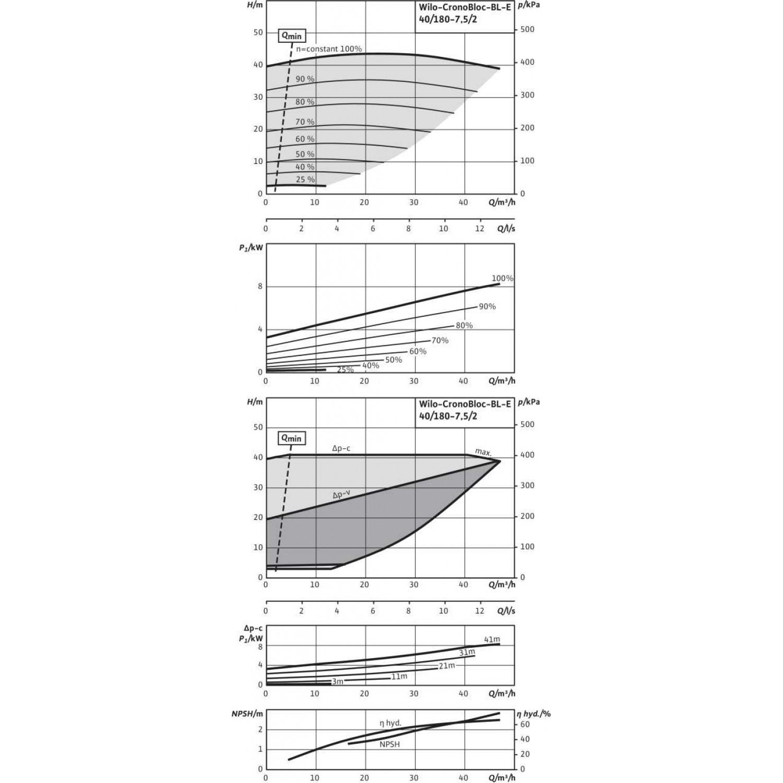 Блочный насос  Wilo BL-E40/180-7,5/2