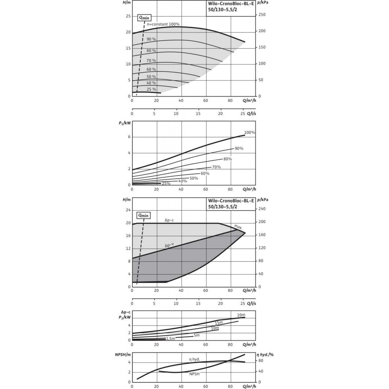 Блочный насос Wilo CronoBloc-BL-E 50/130-5,5/2