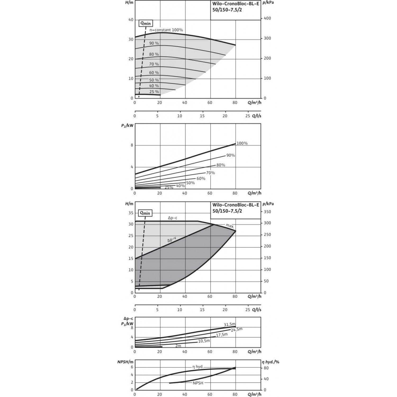 Блочный насос Wilo CronoBloc-BL-E 50/150-7,5/2
