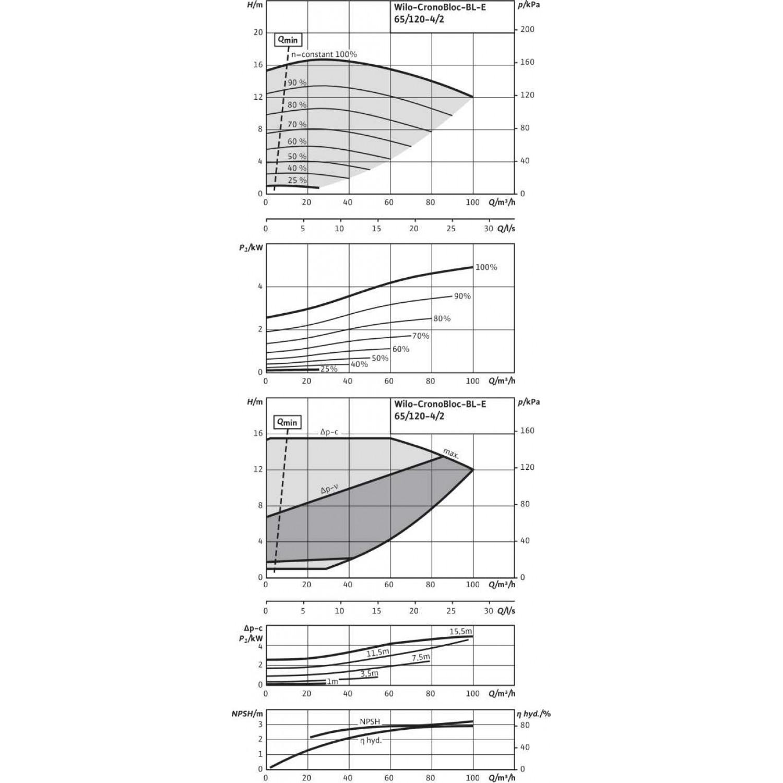 Блочный насос Wilo CronoBloc-BL-E 65/120-4/2