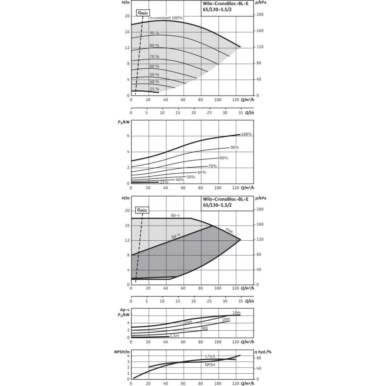 Блочный насос  Wilo BL-E65/130-5,5/2