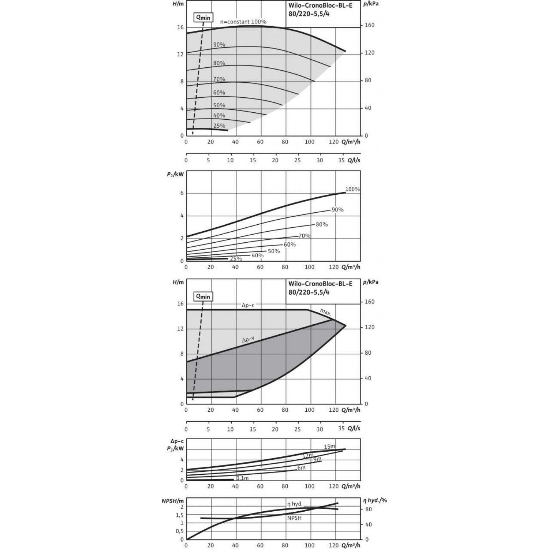 Блочный насос  Wilo BL-E80/220-5,5/4