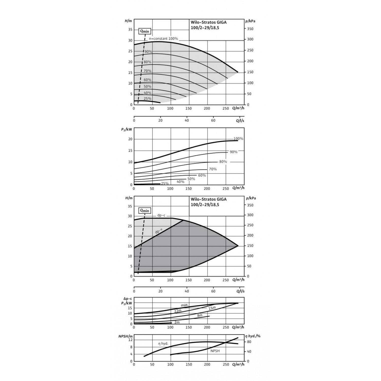Циркуляционный насос Wilo Stratos GIGA 100/2-29/18,5