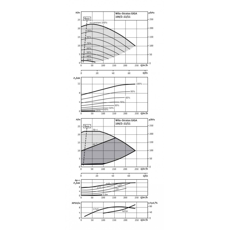 Циркуляционный насос Wilo Stratos GIGA 100/2-22/11-R1
