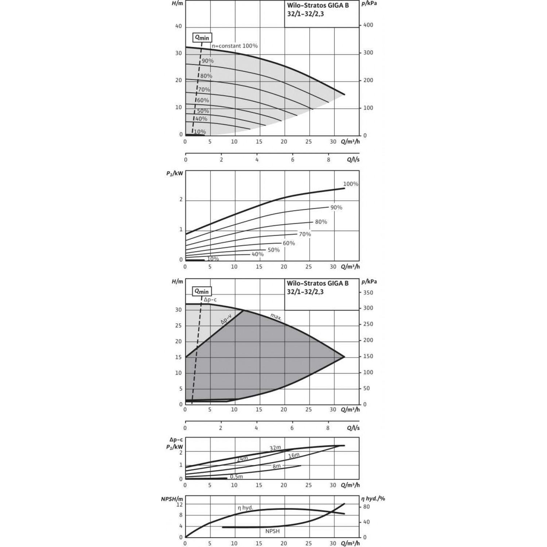 Циркуляционный насос  Wilo Stratos GIGA B 32/1-32/2,3