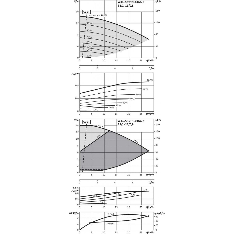 Циркуляционный насос Wilo Stratos GIGA B 32/1-13/0,8