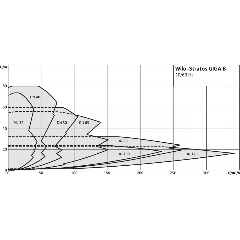 Циркуляционный насос Wilo Stratos GIGA B 50/1-17/1,9