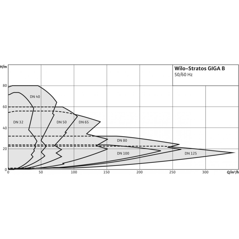 Циркуляционный насос  Wilo Stratos GIGA B 50/1-8/0,6