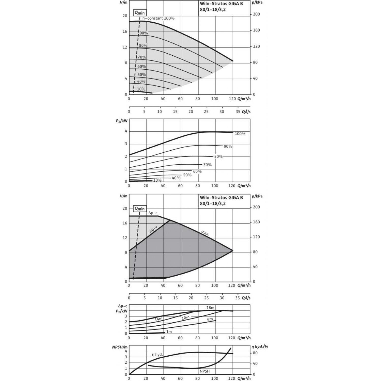 Циркуляционный насос Wilo Stratos GIGA B 80/1-18/3,2