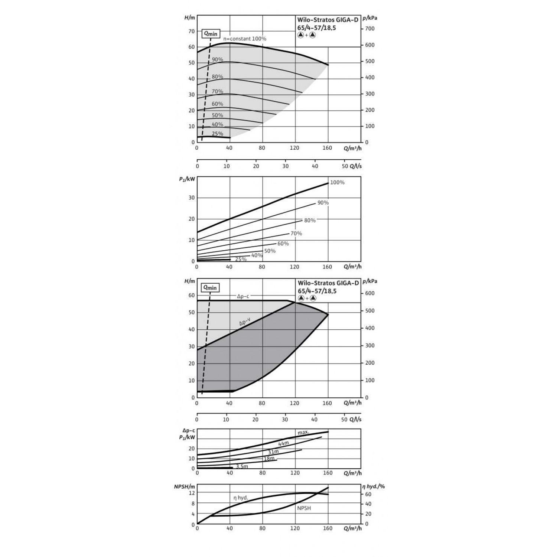 Циркуляционный насос Wilo Stratos GIGA-D 65/4-57/18,5