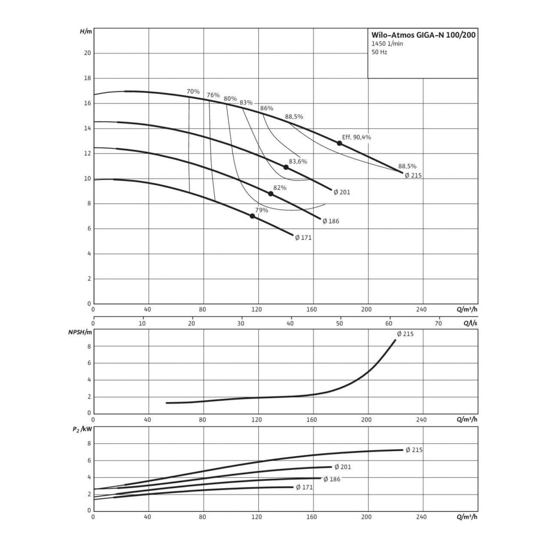Одноступенчатый насос Wilo Atmos GIGA-N 100/200-4/4