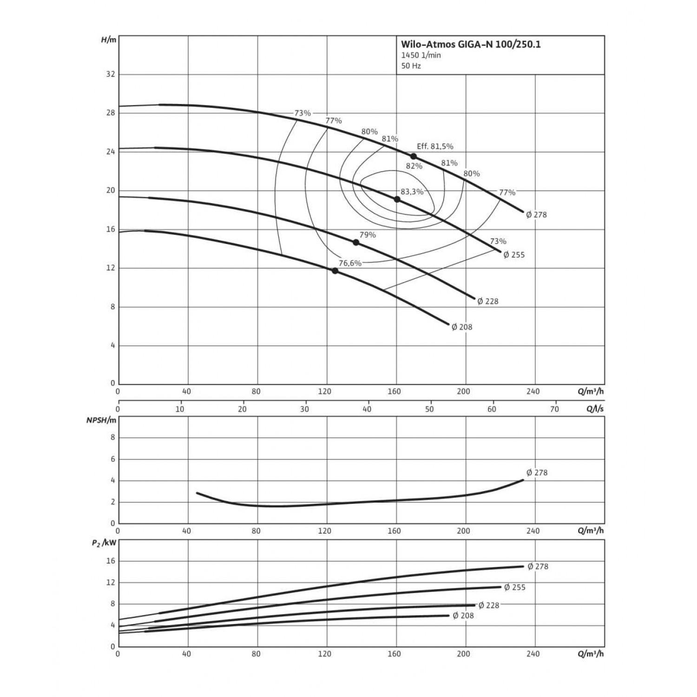 Одноступенчатый насос Wilo Atmos GIGA-N 100/250-11/4