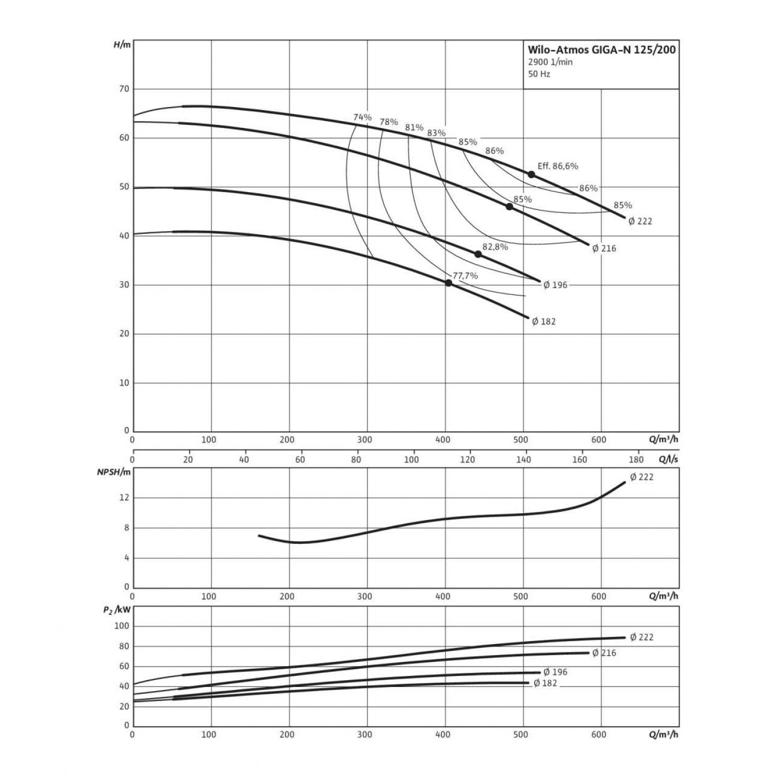 Одноступенчатый насос Wilo Atmos GIGA-N 125/200-55/2