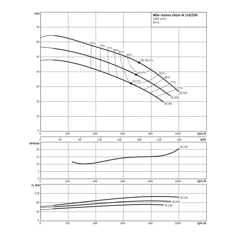 Одноступенчатый насос Wilo Atmos GIGA-N 150/200-75/2