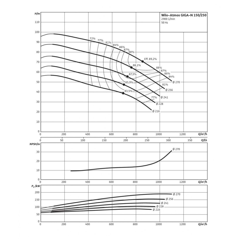 Одноступенчатый насос Wilo Atmos GIGA-N 150/250-200/2