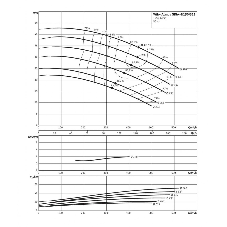 Одноступенчатый насос Wilo Atmos GIGA-N 150/315-30/4