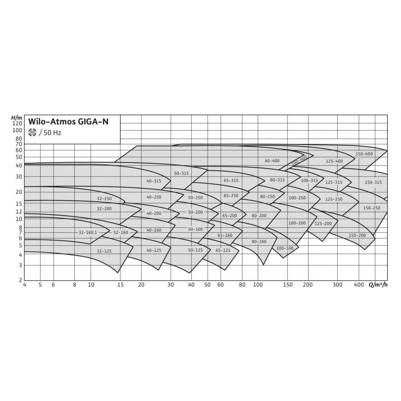 Одноступенчатый насос Wilo Atmos GIGA-N 150/315-45/4