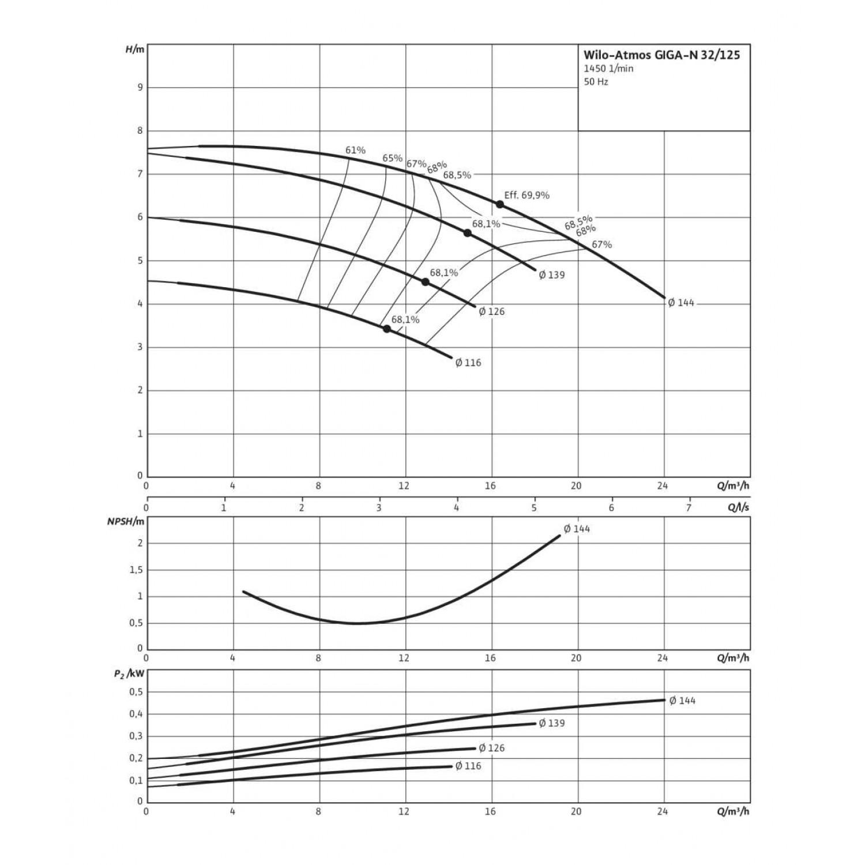 Одноступенчатый насос Wilo Atmos GIGA-N 32/125-0,55/4