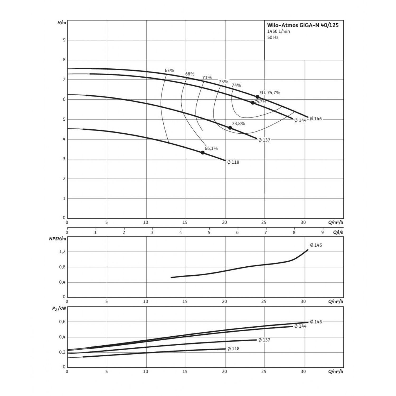 Одноступенчатый насос Wilo Atmos GIGA-N 40/125-0,37/4
