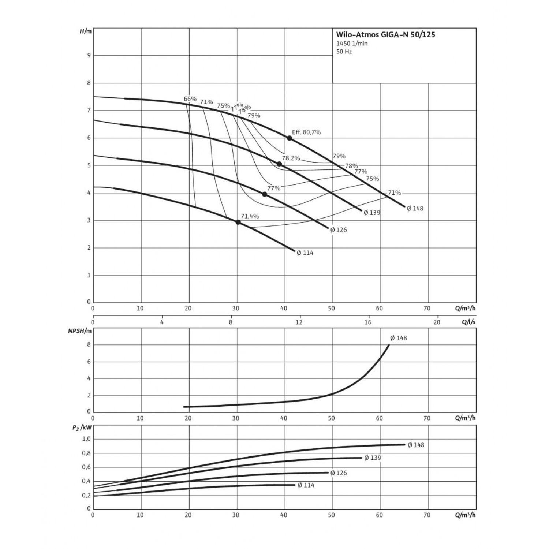 Одноступенчатый насос Wilo Atmos GIGA-N 50/125-0,37/4