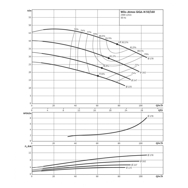 Одноступенчатый насос Wilo Atmos GIGA-N 50/160-5,5/2