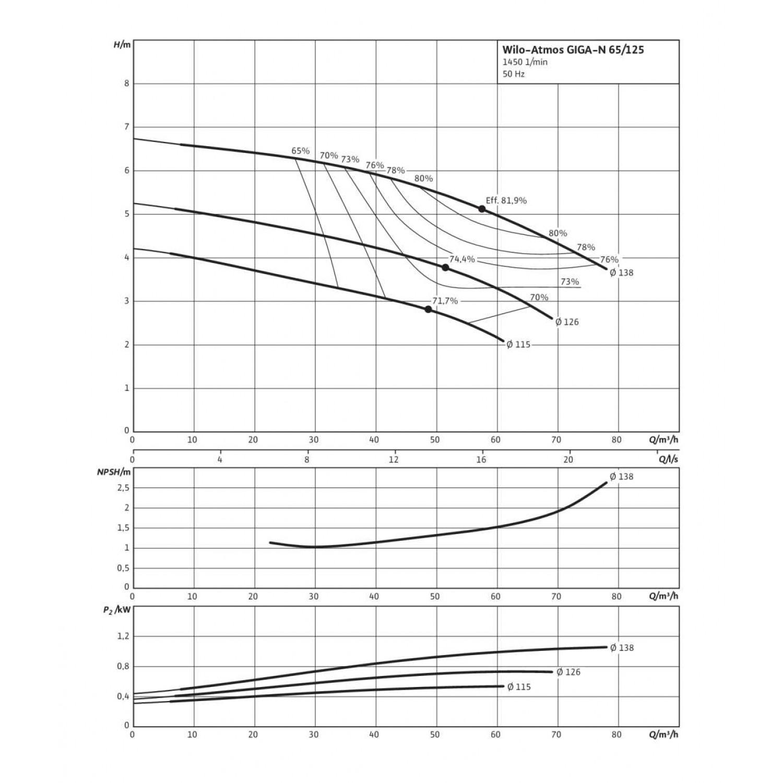 Одноступенчатый насос Wilo Atmos GIGA-N 65/125-0,75/4