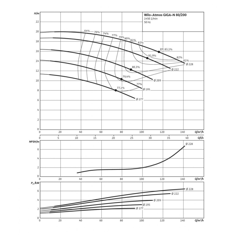 Одноступенчатый насос Wilo Atmos GIGA-N 80/200-3/4