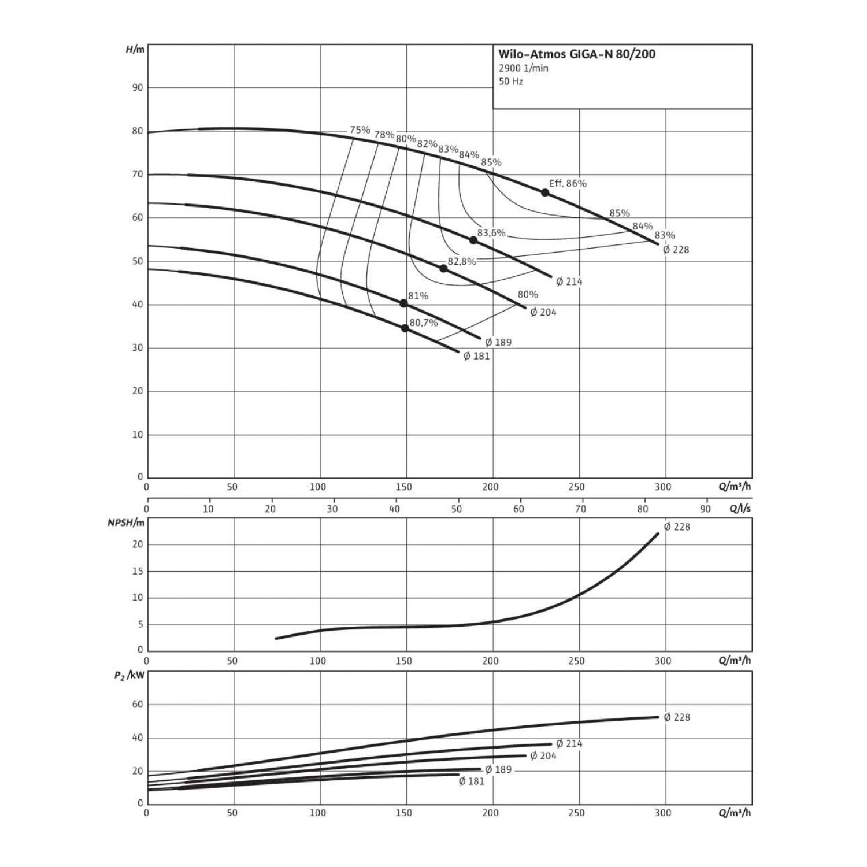 Одноступенчатый насос Wilo Atmos GIGA-N 80/200-45/2