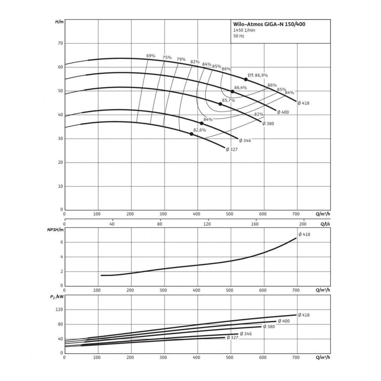 Одноступенчатый насос Wilo Atmos GIGA-N 150/400-110/4