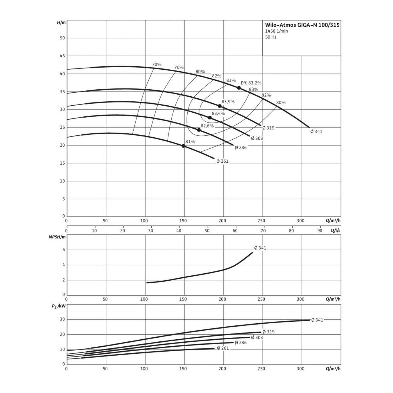 Одноступенчатый насос Wilo Atmos GIGA-N 100/315-30/4