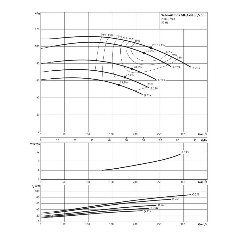 Одноступенчатый насос Wilo Atmos GIGA-N 80/250-55/2